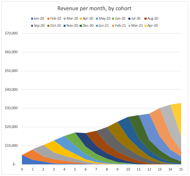 Cohorts based revenue - the bad example