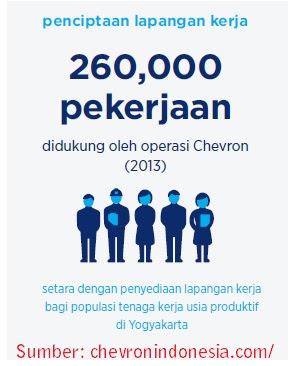 Contoh Soal Psikotes (TPA) Interview (Wawancara Kerja) Migas PT Chevron Indonesia