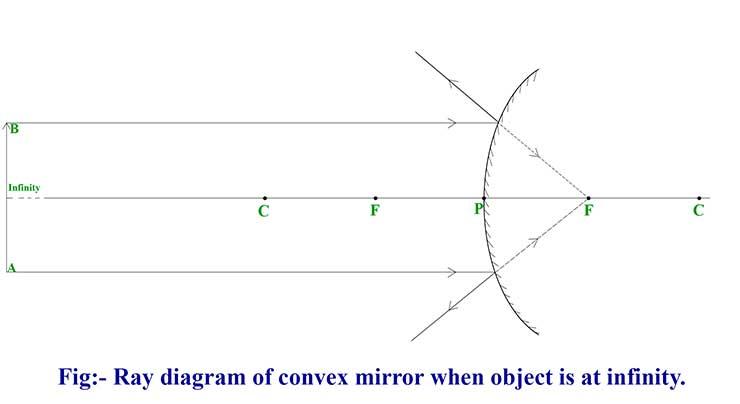 Convex Mirror Ray Diagram - definition, rules, diagram ...