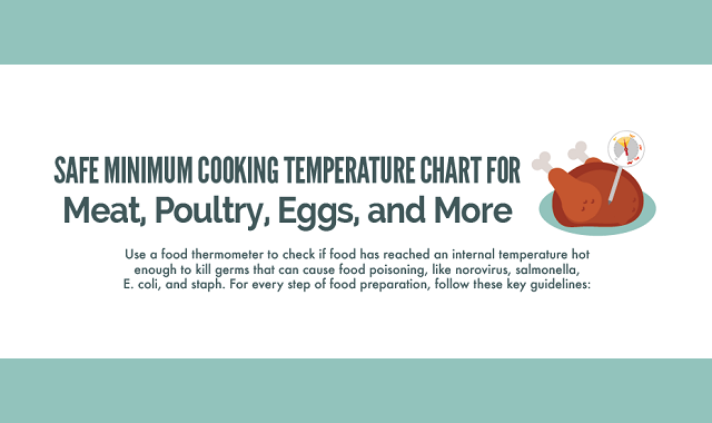 Safe Minimum Cooking Temperature Chart for Meat, Poultry, Eggs, and More