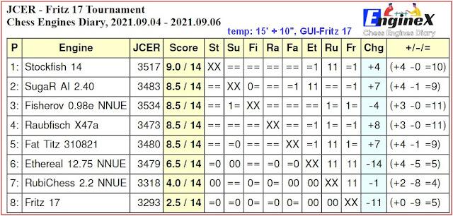 Chess Engines Diary - Tournaments 2021 - Page 12 2021.09.04.JCERFritz17Tournament.15_10