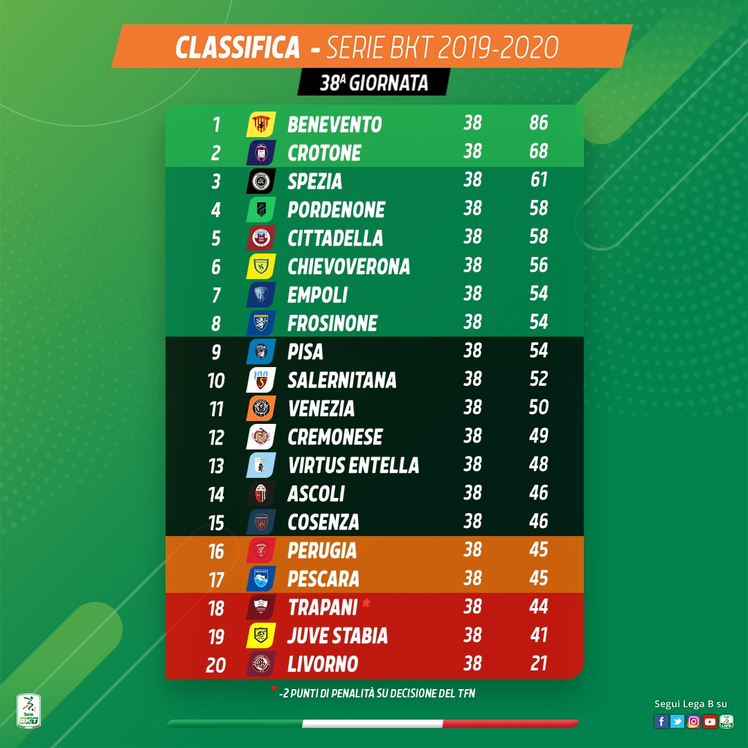 Trapani e Juve Stabia retrocedono in Serie C, Perugia e Pescara ai Play-Out.