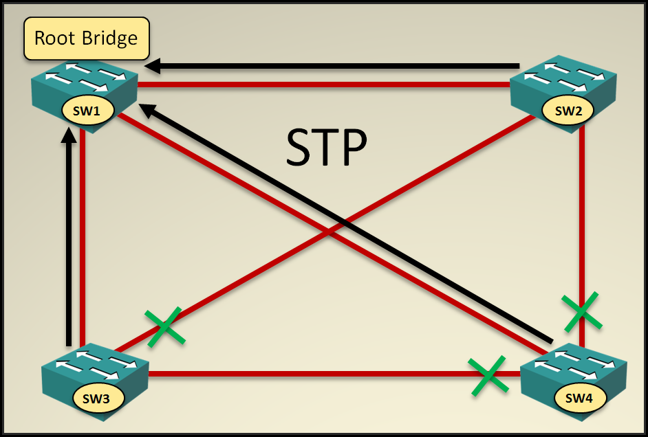 Spanning Tree Protocol (STP): Know Operation Basics of This Network Protocol