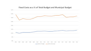 a relatively stable percentage for the fixed costs to the total budget and to the municipal budget