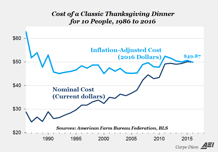 AEI Carpe Diem: Cost of a Classic Thanksgiving Dinner for 10 People, 1986 to 2016