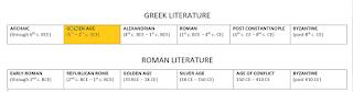 ARCHAIC: (through 6th c. BCE); GOLDEN AGE: (5th - 4th c. BCE); ALEXANDRIAN: (4th c. BCE - 1st c. BCE); ROMAN: (1st c. BCE - 4th c. CE); POST CONSTANTINOPLE: (4th c. CE - 8th c. CE); BYZANTINE: (post 8th c CE)