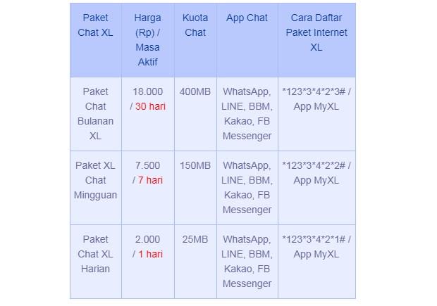 Paket Internet XL Chatting