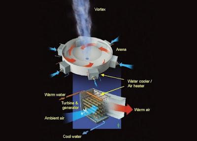 10 Sumber Energi Aneh Yang Pernah Digunakan Manusia
