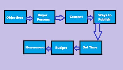 7 Steps To A Powerful Digital marketing Strategy