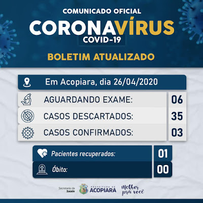 ACOPIARA-CE: ATUALIZAÇÃO DESTE DOMINGO (26) DOS NÚMEROS DO COVID-19 NO MUNICÍPIO