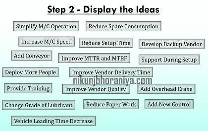 Step 2 Display the Ideas