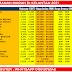 Senarai Tanah di Kelantan untuk dijual- TANAH MURAH DI KELANTAN UPDATED