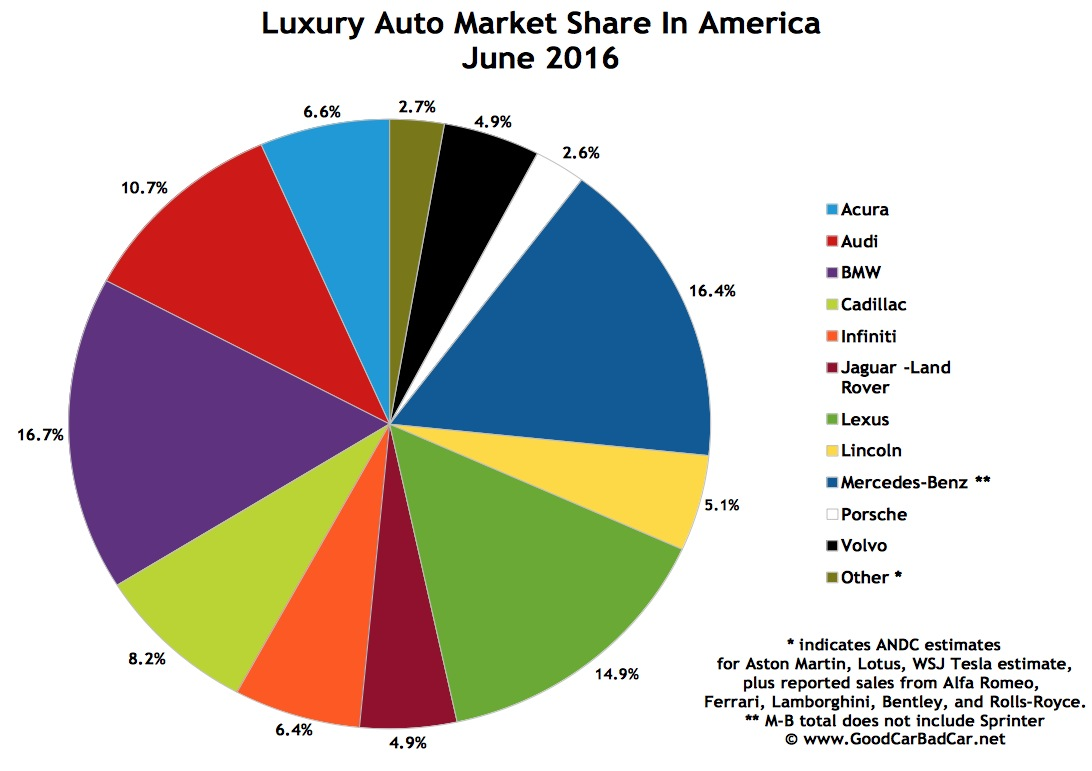 top 15 best selling luxury vehicles in america june 2016 gcbc. Black Bedroom Furniture Sets. Home Design Ideas