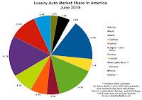 USA luxury auto brand market share chart June 2016