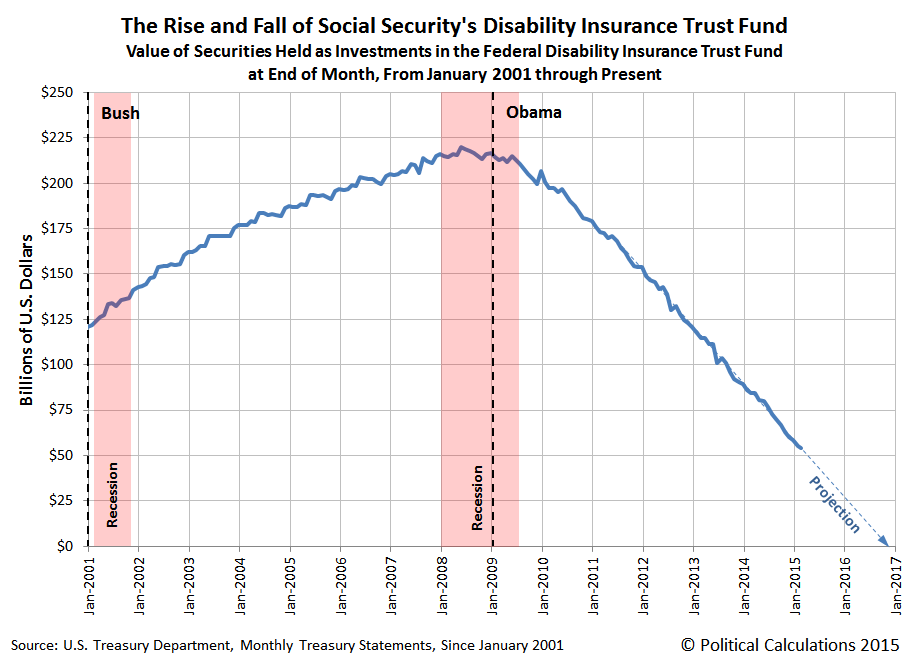 The Rise and Fall of Social Security's Disability Insurance Trust Fund, January 2001 through March 2015