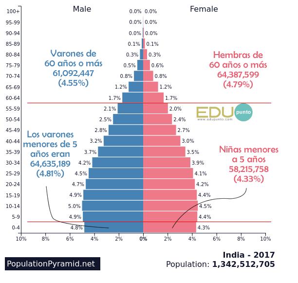 Edupunto, India, poblacion, hembras, varones, piramide, años