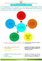 École maternelle Les 5 domaines d'apprentissage mobiliser le langage dans toutes ses dimensions agir s'exprimer comprendre à travers l'activité physique les activités artistiques explorer le monde