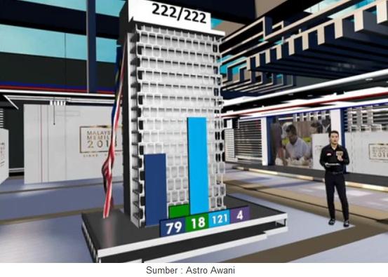 Keputusan Penuh Pilihanraya Umum ke-14 Malaysia #Pru14