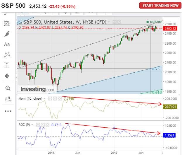 S&P 500 Index: Momentum is Waning