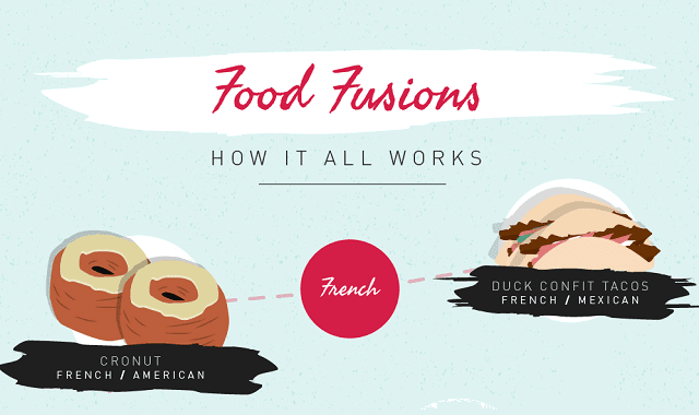 Food Fusions: How It All Works