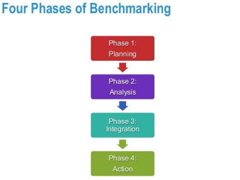 Các giai đoạn Benchmark Testing