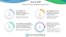 ΕΡΕΥΝΑ 2020 ΕΛΛΗΝΙΚΟ ΚΕΝΤΡΟ ΑΣΦΑΛΟΥΣ ΔΙΑΔΙΚΤΥΟΥ