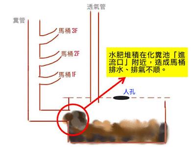 化糞池進流水口堆積
