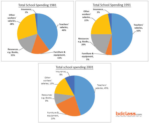 Changes in Annual Spending by a Particular UK School