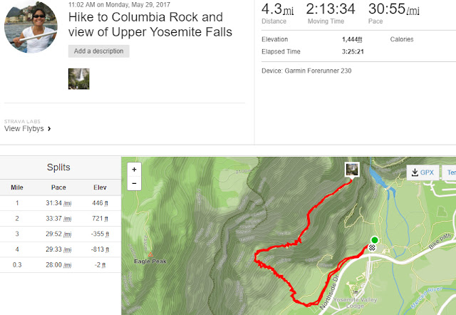 Our route according to my Garmin to Columbia Rock