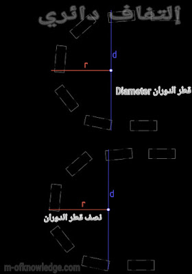 مفهوم نصف قطر الدوران للسيارات