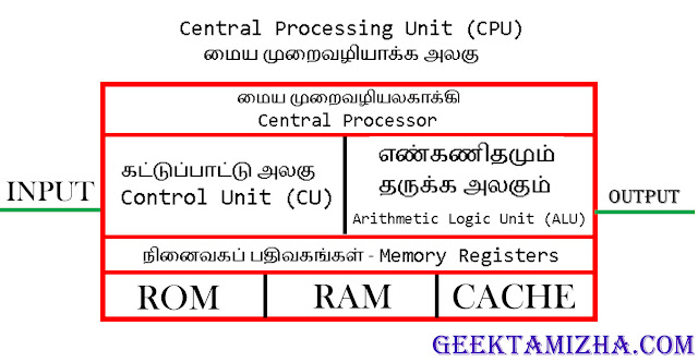 What are the components of a CPU tamil