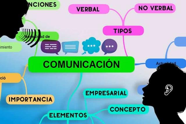 Mapas conceptuales sobre la comunicación, elementos, importancia, tipos.