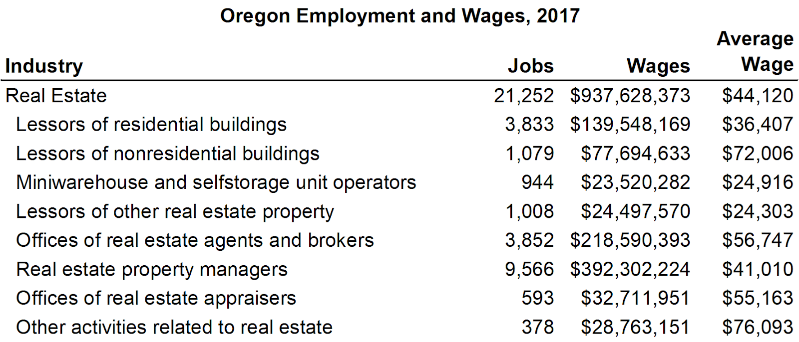 Oregon Workforce and Economic Information: Employment and Wages in ...