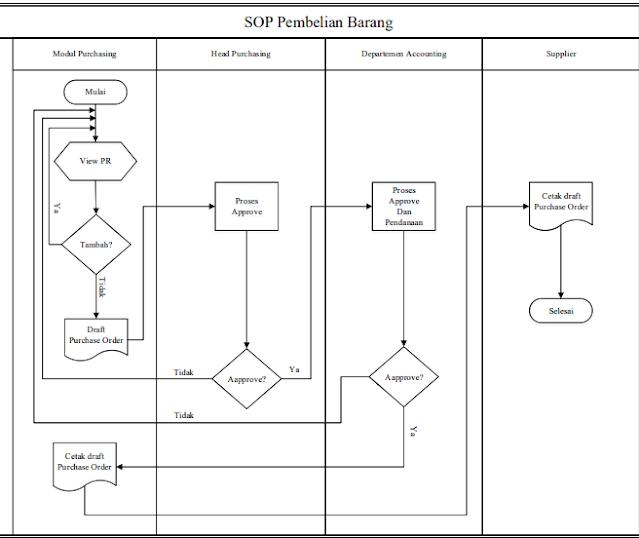 Gambar 7.3 Proses Pembelian Barang