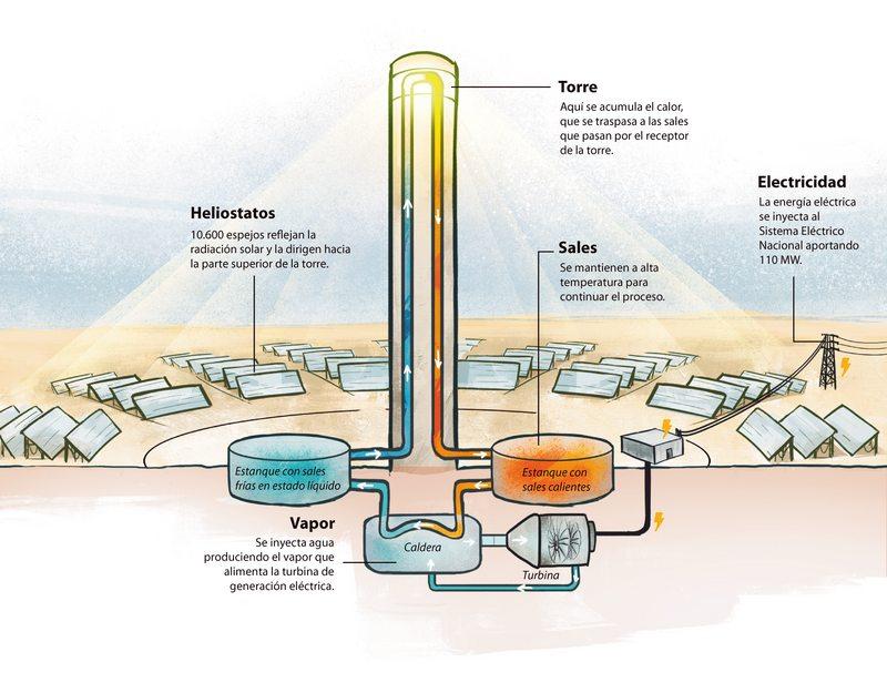 Instalan el último espejo de la planta solar Cerro Dominador: son 10.600