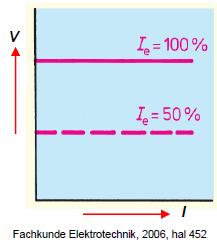 Gambar 4.15: Karakteristik Generator Kompon
