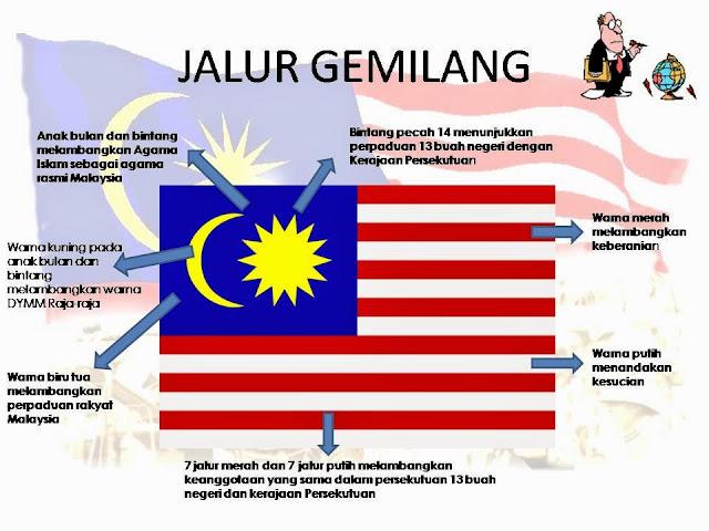 Jalur Gemilang Pengenalan Bendera Malaysia