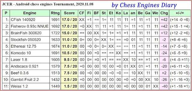 JCER chess engines for Android - Page 3 08112020.AndroidChessEngines%2BTourn
