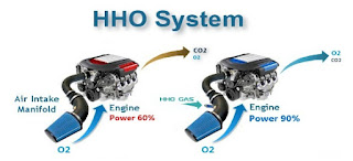 HHO alternative energy system