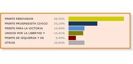 Paso: Resultados de Vicente López