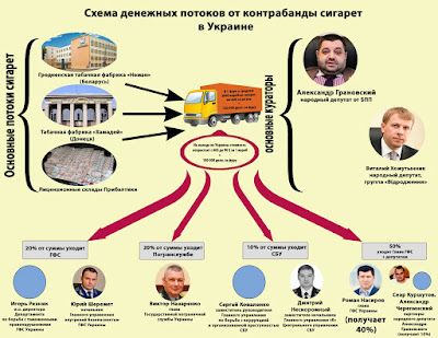 kontrabanda tabaka - Игорь Резник вызывает ряд вопросов у правоохранителей