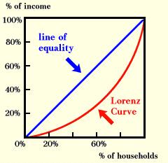 Gráfico que expresa el grado de desigualdad