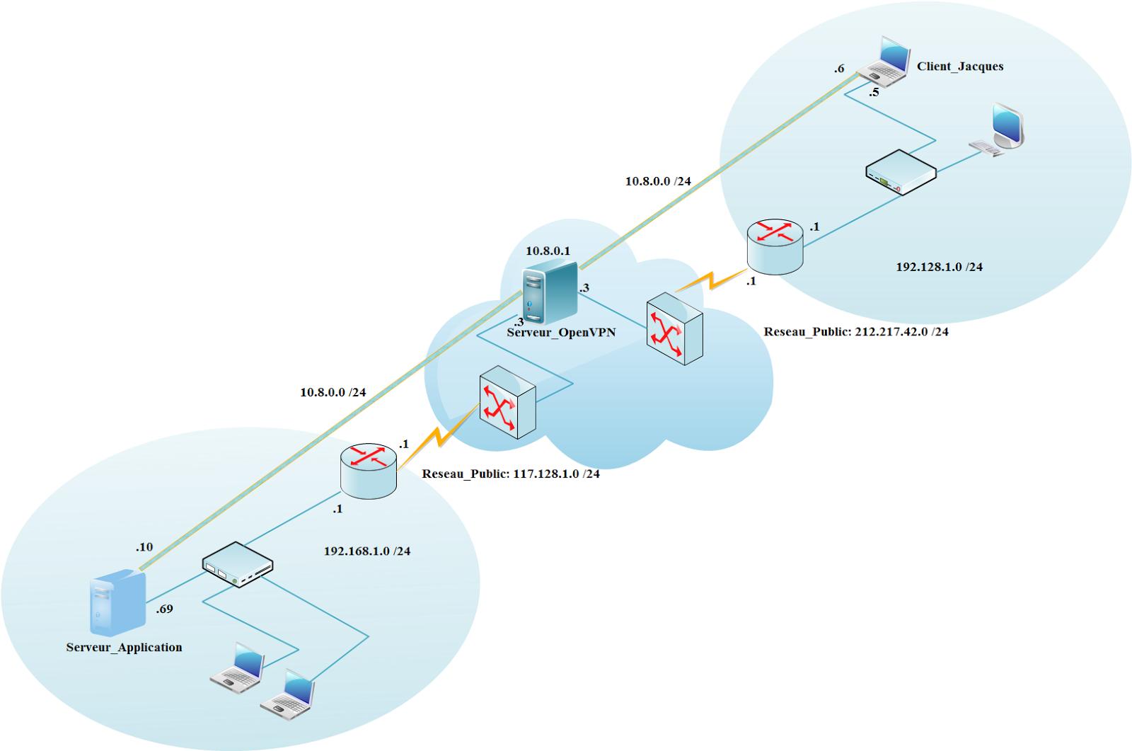 Comment mettre en place un reseau prive virtuel vpn for Architecture reseau