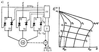 Принципиальная схема (а) и механические характеристики (б) тиристорного электропривода