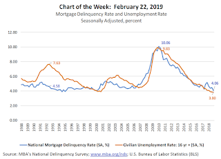 Unemployment Rate and MBA Delinquency Rate