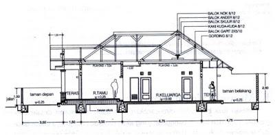 Gambar potongan adalah gambar bangunan yang diproyeksikan pada bidang vertikal dan posisinya diambil pada tempat-tempat tertentu, terutama adalah duga lantai yang negatip (turun). Gambar potongan menunjukkan semua bahan-bahan, baik eksterior maupun interior yang akan digunakan dan dilengkapi dengan petunjuk-petunjuk yang merupakan kunci dari sistem bangunan tersebut, seperti bagian-bagian mekanikal, plumbing dan sebagainya. Fungsi gambar potongan adalah menunjukkan proporsi ruang interior dan penyelesaiannya.