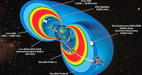 Radiações de Van Allen