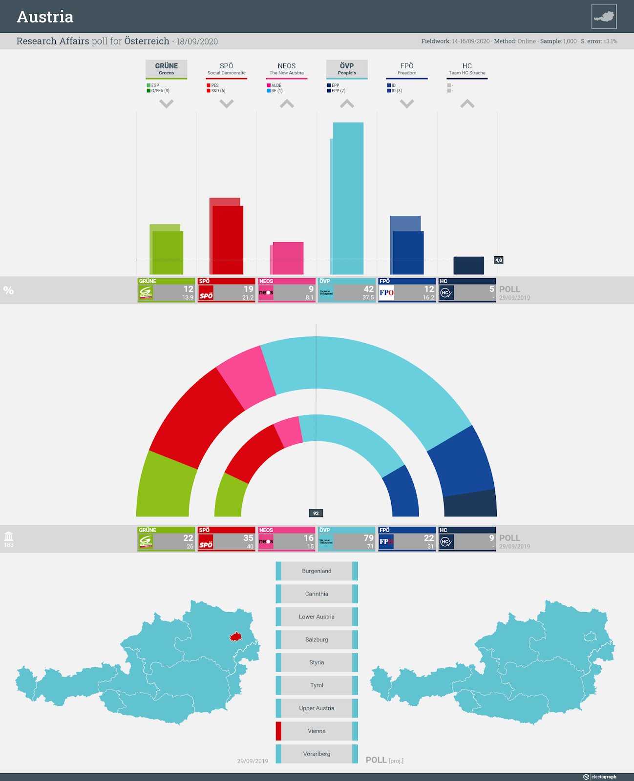 AUSTRIA: Research Affairs poll chart for Österreich, 18 September 2020
