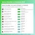 Jair Bolsonaro assume o 1º lugar como o líder mais engajado no Facebook, mostra estudo