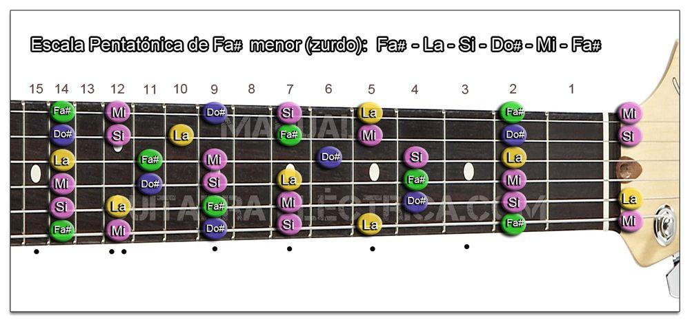 Escala Guitarra Fa sostenido menor Pentatónica - Fa# m (Zurdo)